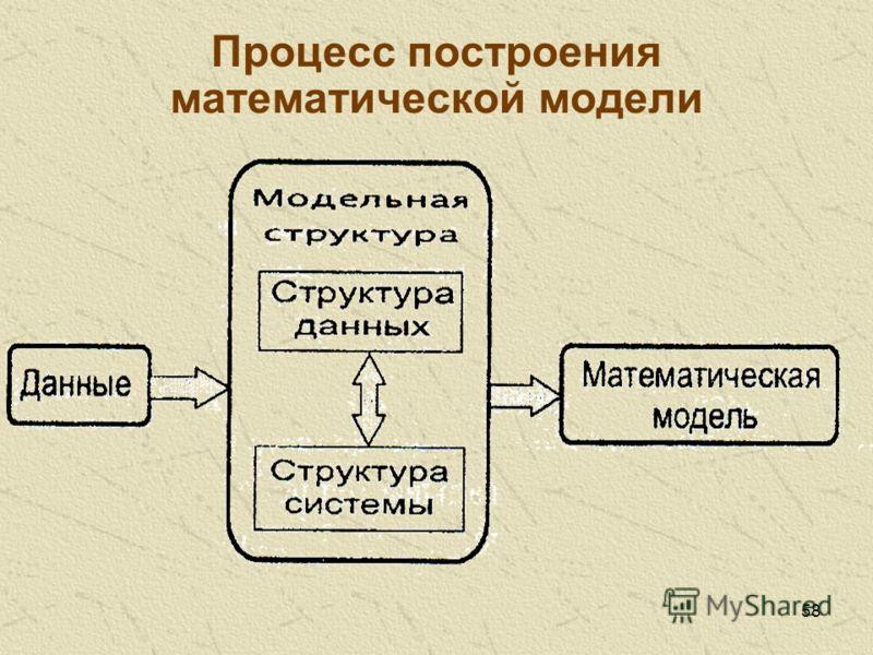 58 Процесс построения математической модели