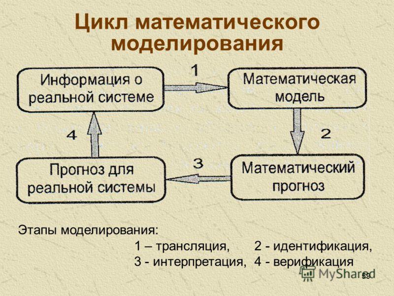 59 Цикл математического моделирования Этапы моделирования: 1 – трансляция,2 - идентификация, 3 - интерпретация,4 - верификация