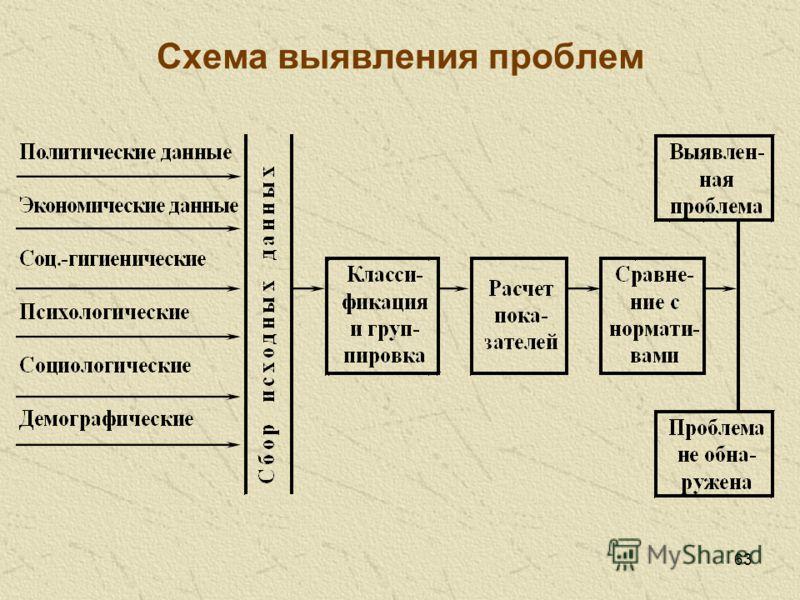 63 Схема выявления проблем