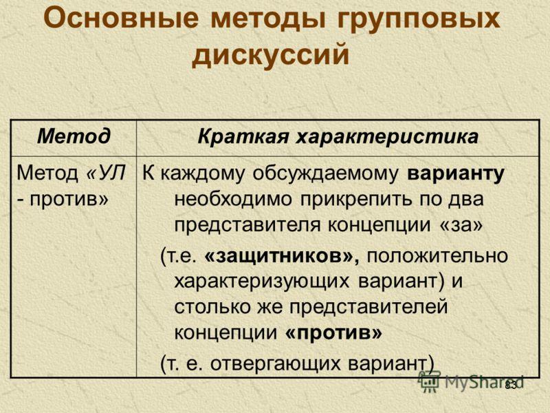 83 Основные методы групповых дискуссий МетодКраткая характеристика Метод «УЛ - против» К каждому обсуждаемому варианту необходимо прикрепить по два представителя концепции «за» (т.е. «защитников», положительно характеризующих вариант) и столько же пр