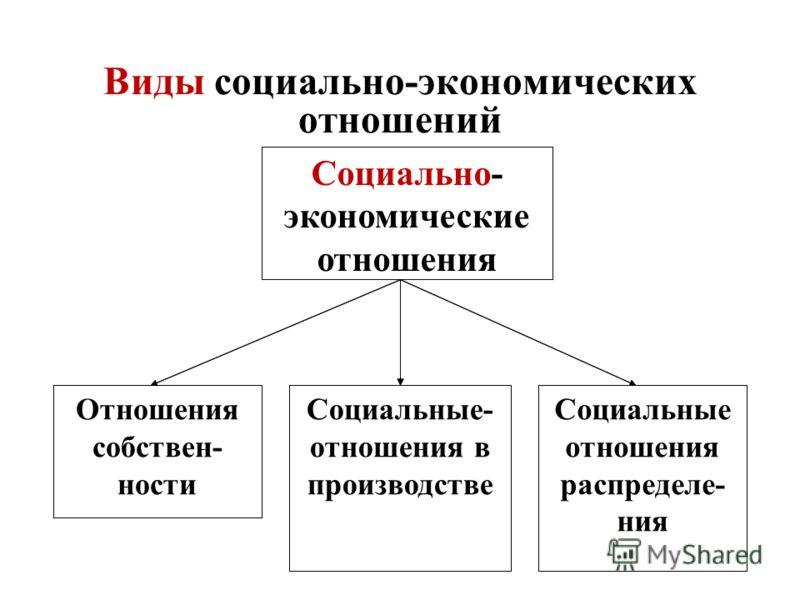 12 Виды социально-экономических отношений Социальные отношения распределения Социально-экономические отношения Отношения собственностиСоциально-экономические отношения в производстве Социальные отношения распределе- ния Социально- экономические отнош