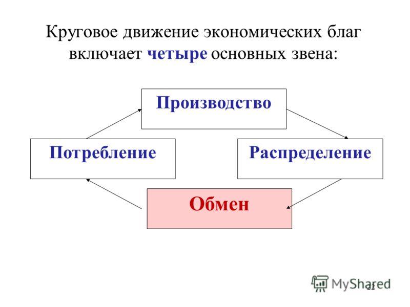 22 Круговое движение экономических благ включает четыре основных звена: Распределение Обмен Потребление Производство