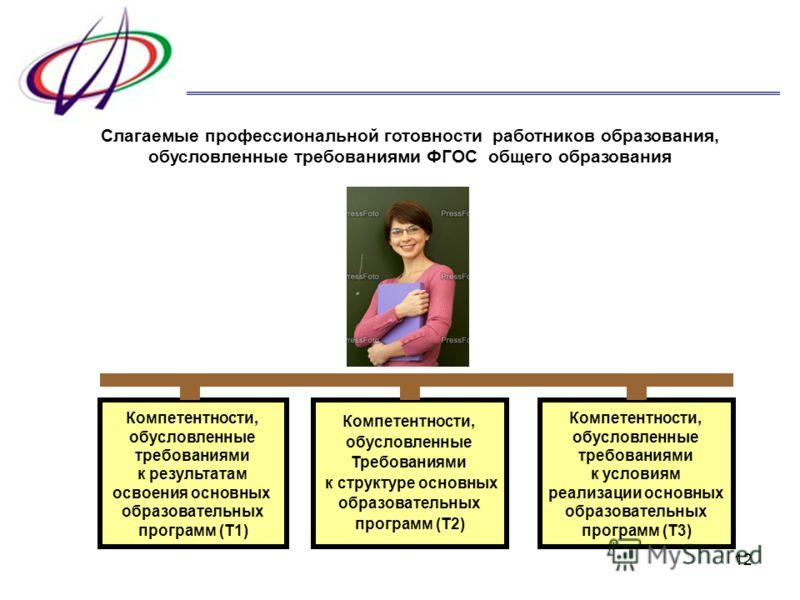 12 Слагаемые профессиональной готовности работников образования, обусловленные требованиями ФГОС общего образования Компетентности, обусловленные требованиями к результатам освоения основных образовательных программ (Т1) Компетентности, обусловленные
