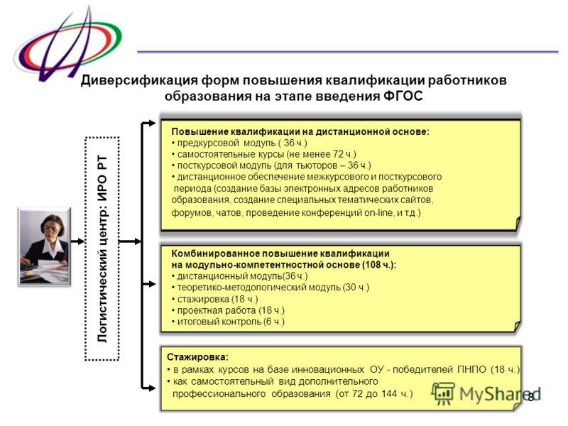 88 Комбинированное повышение квалификации на модульно-компетентностной основе (108 ч.): дистанционный модуль(36 ч.) теоретико-методологический модуль (30 ч.) стажировка (18 ч.) проектная работа (18 ч.) итоговый контроль (6 ч.) Логистический центр: ИР