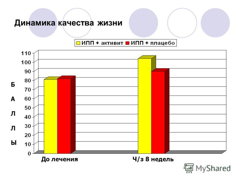 Динамика качества жизни До лечения Ч/з 8 недель Б А Л Ы