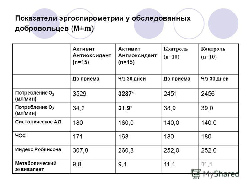 Показатели эргоспирометрии у обследованных добровольцев (М ±m) Активит Антиоксидант (n=15) Контроль (n=10) Контроль (n=10) До приемаЧ/з 30 днейДо приемаЧ/з 30 дней Потребление О 2 (мл/мин) 35293287*24512456 Потребление О 2 (мл/мин) 34,231,9*38,939,0