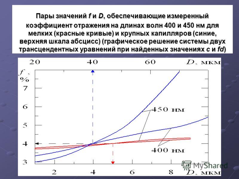 Пары значений f и D, обеспечивающие измеренный коэффициент отражения на длинах волн 400 и 450 нм для мелких (красные кривые) и крупных капилляров (синие, верхняя шкала абсцисс) (графическое решение системы двух трансцендентных уравнений при найденных