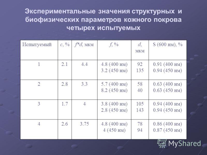 Экспериментальные значения структурных и биофизических параметров кожного покрова четырех испытуемых Испытуемыйс, %f*d, мкмf, %d, мкм S (600 нм), % 12.14.44.8 (400 нм) 3.2 (450 нм) 92 135 0.91 (400 нм) 0.94 (450 нм) 22.83.35.7 (400 нм) 8.2 (450 нм) 5
