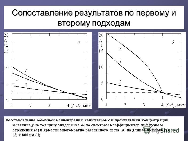 Сопоставление результатов по первому и второму подходам Восстановление объемной концентрации капилляров с и произведения концентрации меланина f на толщину эпидермиса d 2 по спектрам коэффициентов диффузного отражения (а) и яркости многократно рассея