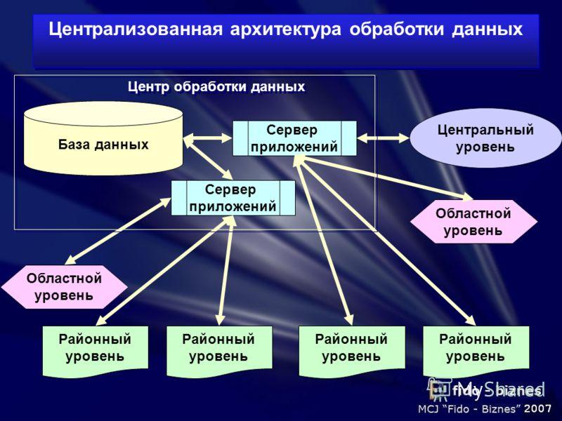 Централизованная архитектура обработки данных База данных Сервер приложений Центральный уровень Сервер приложений Районный уровень Областной уровень Районный уровень Районный уровень Областной уровень Районный уровень Центр обработки данных