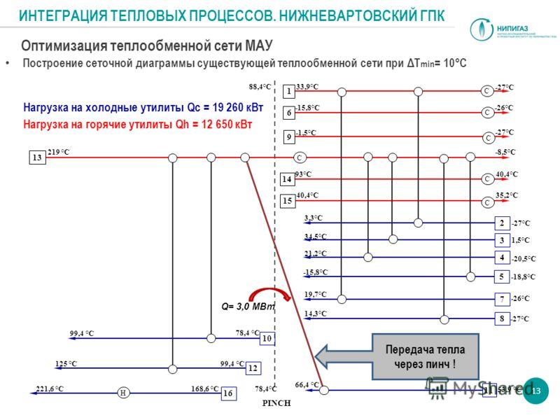 Оптимизация теплообменной сети МАУ Построение сеточной диаграммы существующей теплообменной сети при ΔТ min = 10°C 13 1 6 9 142153 4 57811 10 1216 Н С С С С С С Q= 3,0 МВт Передача тепла через пинч ! Нагрузка на холодные утилиты Qc = 19 260 кВт Нагру