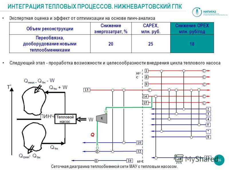 Следующий этап - проработка возможности и целесообразности внедрения цикла теплового насоса Экспертная оценка и эффект от оптимизации на основе пинч-анализа 13 1 6 9 14 2 15 3 4 5 7 8 11 10 12 16 95° С 85°С Н С С С С С С Q Н К Объем реконструкции Сни