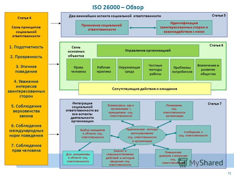 iso 26000 Iso 26000 social responsibility what is iso 26000 iso 26000 is an international standard, which was developed to provide guidance on.
