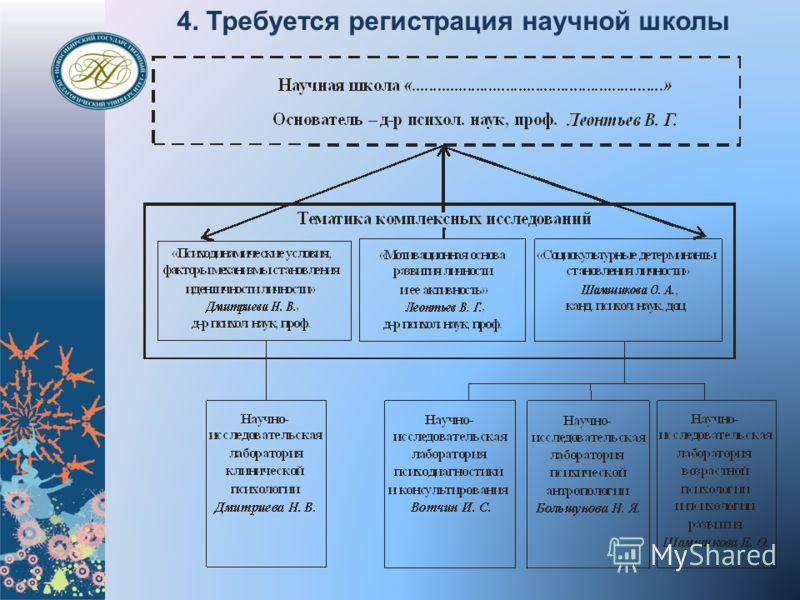 4. Требуется регистрация научной школы