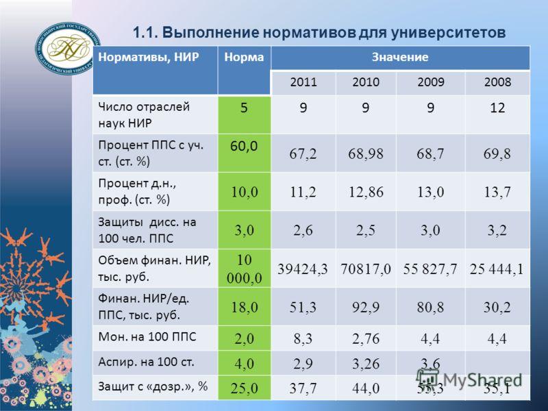 1.1. Выполнение нормативов для университетов Нормативы, НИРНормаЗначение 2011201020092008 Число отраслей наук НИР 599912 Процент ППС с уч. ст. (ст. %) 60,0 67,268,9868,769,8 Процент д.н., проф. (ст. %) 10,011,212,8613,013,7 Защиты дисс. на 100 чел. П