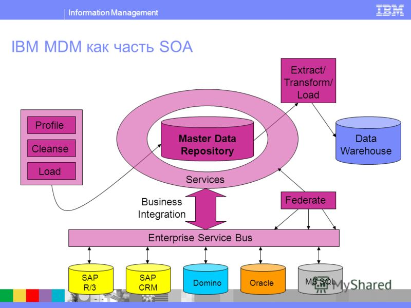 Information Management IBM MDM как часть SOA Profile Cleanse Extract/ Transform/ Load Federate Enterprise Service Bus Data Warehouse Master Data Repository Business Integration SAP R/3 SAP CRM DominoOracle MS SQL Load Services