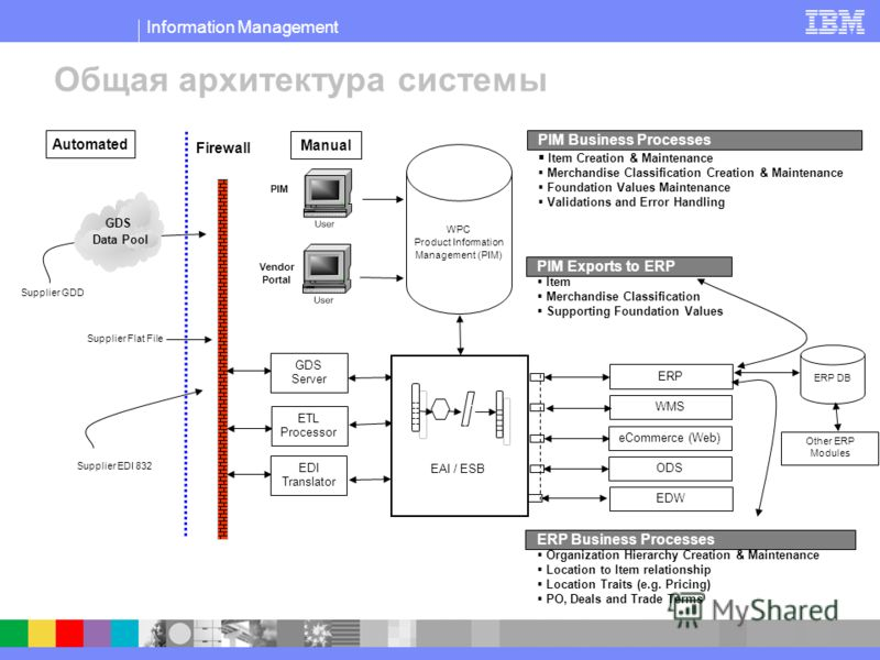 Information Management Общая архитектура системы PIM Business Processes Item Creation & Maintenance Merchandise Classification Creation & Maintenance Foundation Values Maintenance Validations and Error Handling PIM Exports to ERP Item Merchandise Cla