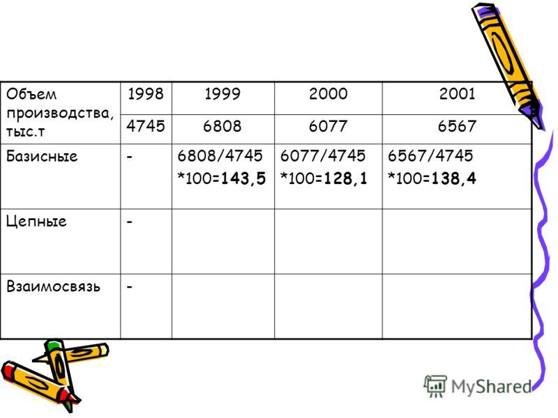 Объем производства, тыс.т 1998199920002001 4745680860776567 Базисные-6808/4745 *100=143,5 6077/4745 *100=128,1 6567/4745 *100=138,4 Цепные- Взаимосвязь-