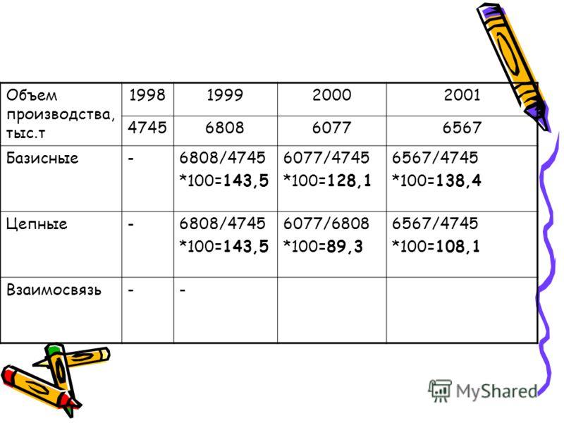 Объем производства, тыс.т 1998199920002001 4745680860776567 Базисные-6808/4745 *100=143,5 6077/4745 *100=128,1 6567/4745 *100=138,4 Цепные-6808/4745 *100=143,5 6077/6808 *100=89,3 6567/4745 *100=108,1 Взаимосвязь--