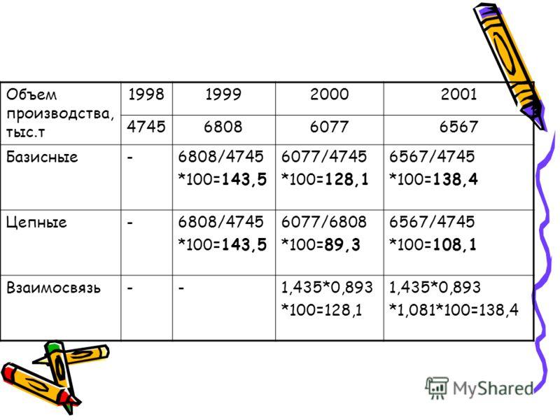 Объем производства, тыс.т 1998199920002001 4745680860776567 Базисные-6808/4745 *100=143,5 6077/4745 *100=128,1 6567/4745 *100=138,4 Цепные-6808/4745 *100=143,5 6077/6808 *100=89,3 6567/4745 *100=108,1 Взаимосвязь--1,435*0,893 *100=128,1 1,435*0,893 *