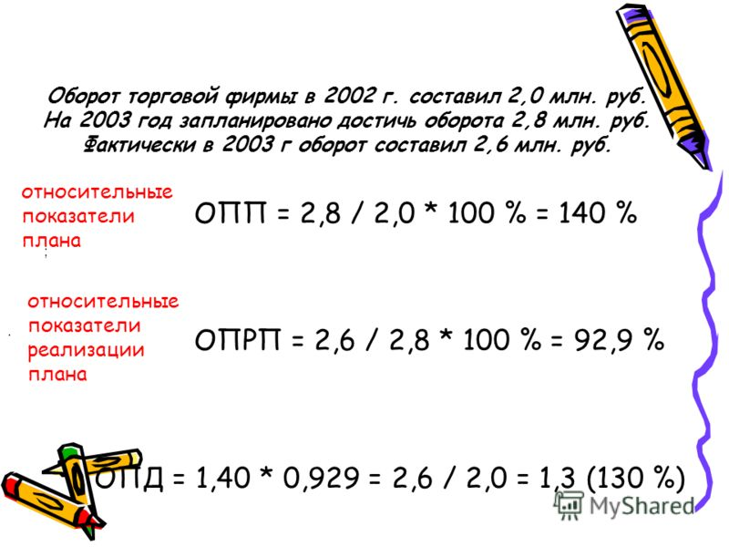 Оборот торговой фирмы в 2002 г. составил 2,0 млн. руб. На 2003 год запланировано достичь оборота 2,8 млн. руб. Фактически в 2003 г оборот составил 2,6 млн. руб. ;. относительные показатели плана относительные показатели реализации плана ОПП = 2,8 / 2