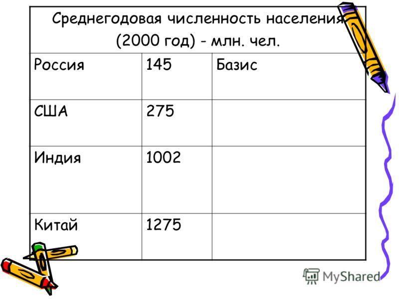 Среднегодовая численность населения (2000 год) - млн. чел. Россия145Базис США275 Индия1002 Китай1275