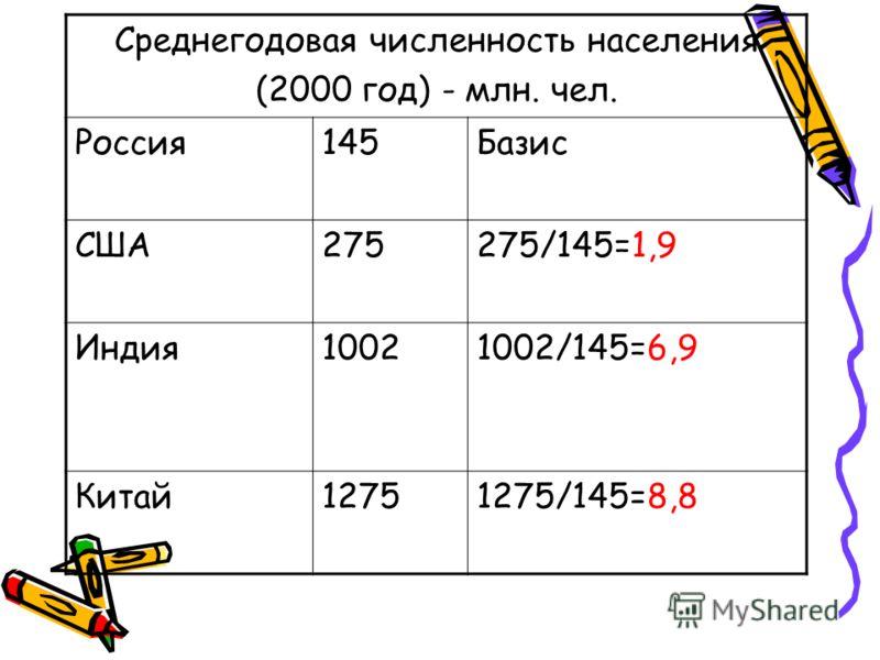 Среднегодовая численность населения (2000 год) - млн. чел. Россия145Базис США275275/145=1,9 Индия10021002/145=6,9 Китай12751275/145=8,8