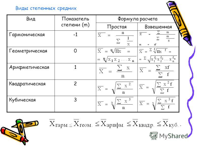 Виды степенных средних ВидПоказатель степени (m) Формула расчета ПростаяВзвешенная Гармоническая Геометрическая0 Арифметическая1 Квадратическая2 Кубическая3