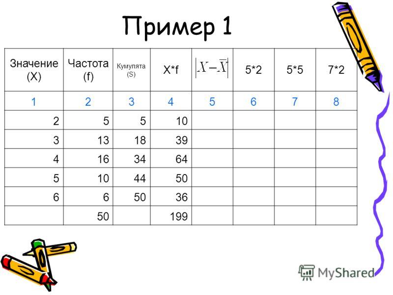 Пример 1 Значение (X) Частота (f) Кумулята (S) X*f5*25*57*2 12345678 25510 3131839 4163464 5104450 66 36 50 199