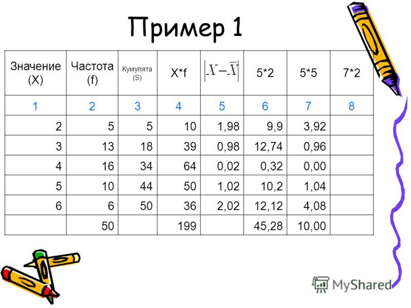Пример 1 Значение (X) Частота (f) Кумулята (S) X*f5*25*57*2 12345678 255101,989,93,92 31318390,9812,740,96 41634640,020,320,00 51044501,0210,21,04 6650362,0212,124,08 50 199 45,2810,00