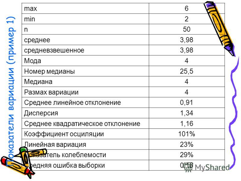 Показатели вариации (пример 1) max6 min2 n50 среднее3,98 средневзвешенное3,98 Мода4 Номер медианы25,5 Медиана4 Размах вариации4 Среднее линейное отклонение0,91 Дисперсия1,34 Среднее квадратическое отклонение1,16 Коэффициент осциляции101% Линейная вар