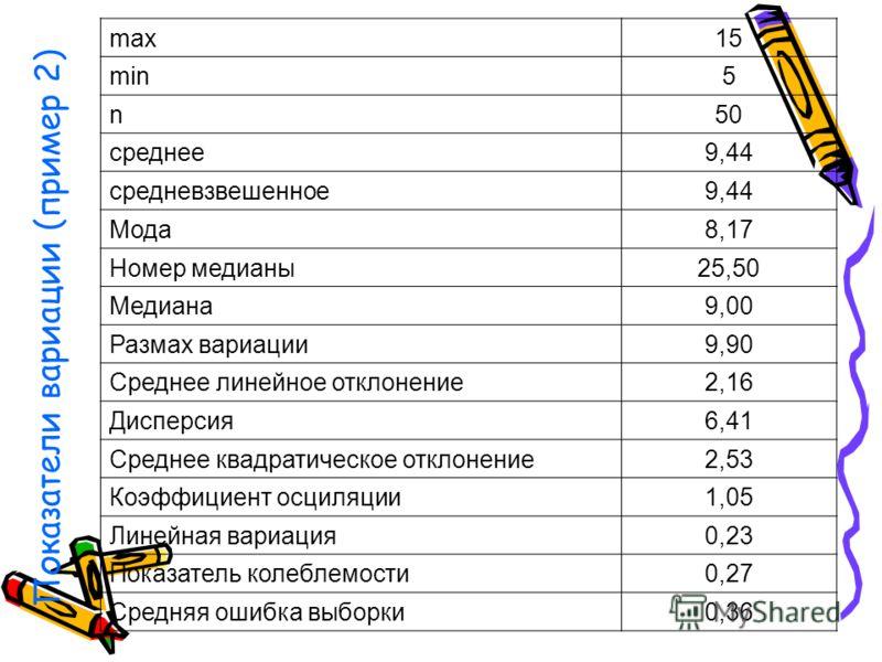 Показатели вариации (пример 2) max15 min5 n50 среднее9,44 средневзвешенное9,44 Мода8,17 Номер медианы25,50 Медиана9,00 Размах вариации9,90 Среднее линейное отклонение2,16 Дисперсия6,41 Среднее квадратическое отклонение2,53 Коэффициент осциляции1,05 Л