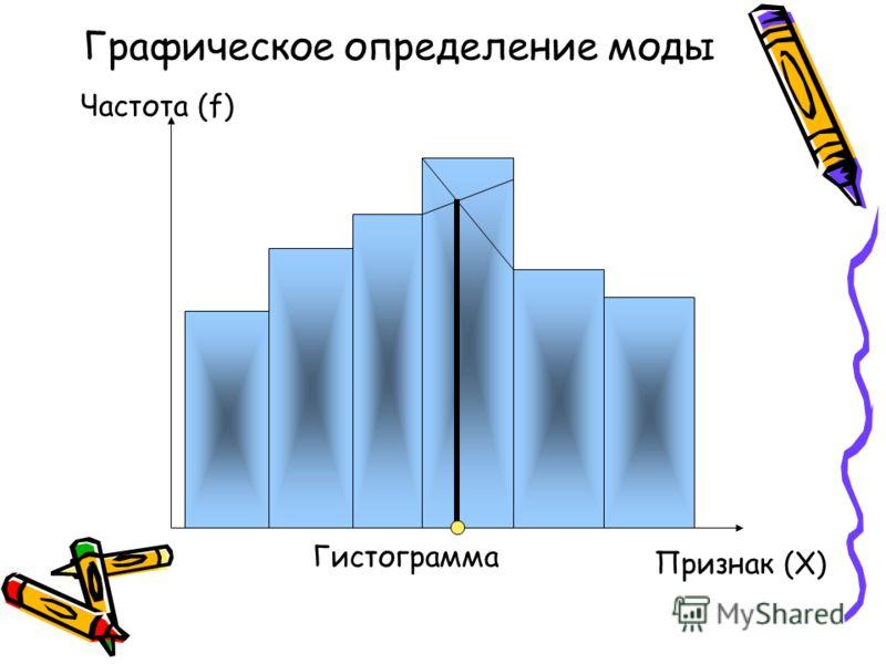 Графическое определение моды Гистограмма Частота (f) Признак (X)