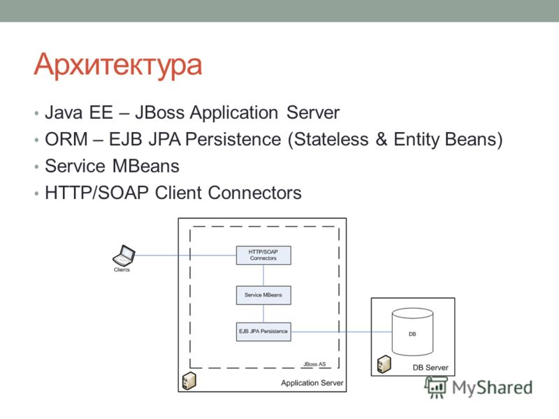 Архитектура Java EE – JBoss Application Server ORM – EJB JPA Persistence (Stateless & Entity Beans) Service MBeans HTTP/SOAP Client Connectors