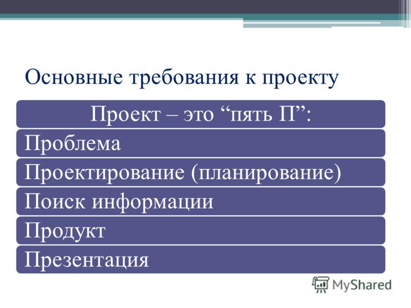 Основные требования к проекту Проект – это пять П:ПроблемаПроектирование (планирование)Поиск информацииПродуктПрезентация