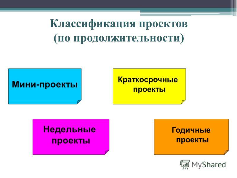 Классификация проектов (по продолжительности) Мини-проекты Недельные проекты Краткосрочные проекты Годичные проекты