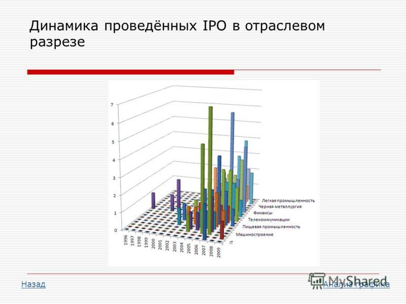 Динамика проведённых IPO в отраслевом разрезе НазадНазад Анализ графикаАнализ графика
