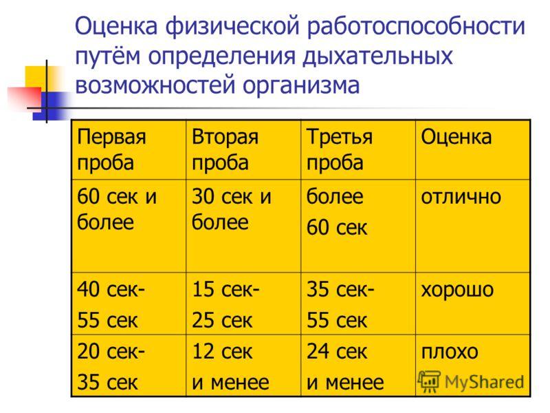 Оценка физической работоспособности путём определения дыхательных возможностей организма Первая проба Вторая проба Третья проба Оценка 60 сек и более 30 сек и более более 60 сек отлично 40 сек- 55 сек 15 сек- 25 сек 35 сек- 55 сек хорошо 20 сек- 35 с