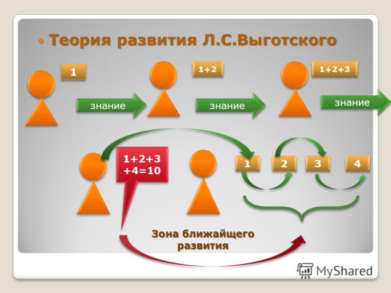 Теория развития Л.С.Выготского Теория развития Л.С.Выготского 1 1 1+2 знание 1 1 2 2 3 3 4 4 1+2+3 +4=10 Зона ближайщего развития знание 1+2+3 знание
