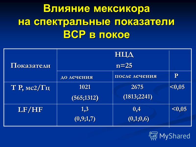 Влияние мексикора на спектральные показатели ВСР в покое ПоказателиНЦД n=25 до лечения до лечения после лечения Р T P, мс 2 /Гц 1021 (565;1312 ) 2675