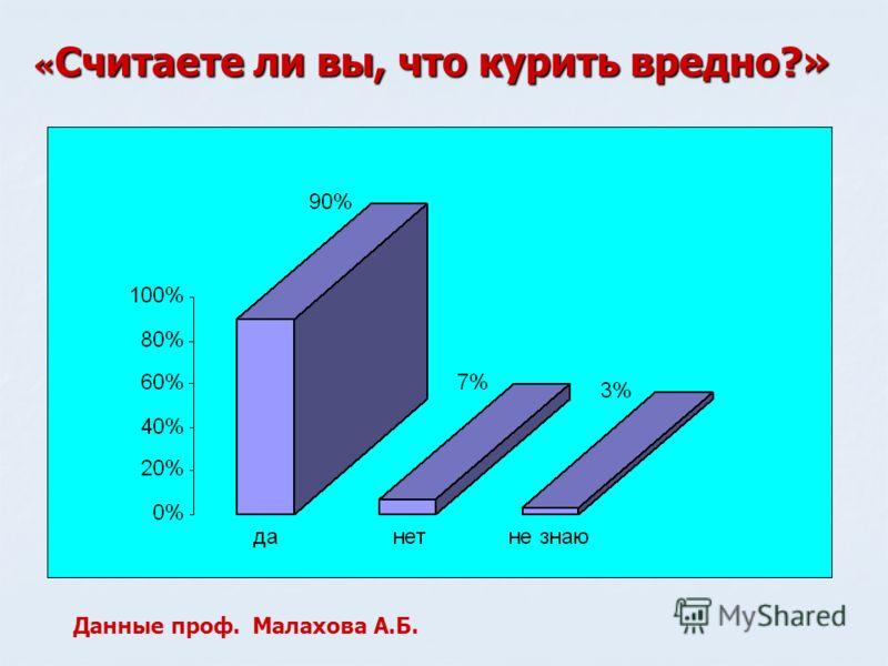 « Считаете ли вы, что курить вредно?» Данные проф. Малахова А.Б.