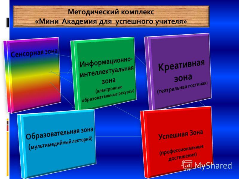 Методический комплекс «Мини Академия для успешного учителя»