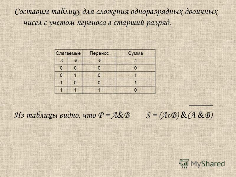 Составим таблицу для сложения одноразрядных двоичных чисел с учетом переноса в старший разряд.. Из таблицы видно, что Р = А & В S = (AvB) & (A & B) СлагаемыеПереносСумма АВPS 0000 0101 1001 1110