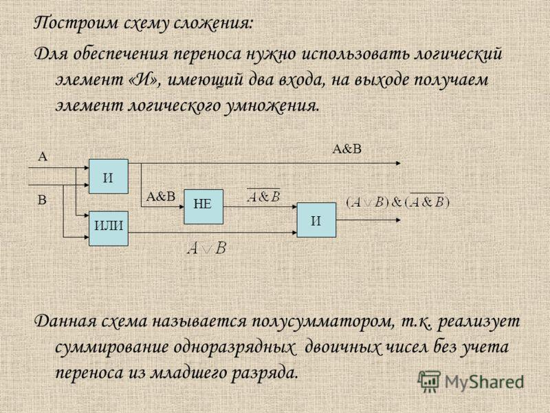 Построим схему сложения: Для обеспечения переноса нужно использовать логический элемент «И», имеющий два входа, на выходе получаем элемент логического умножения. Данная схема называется полусумматором, т.к. реализует суммирование одноразрядных двоичн
