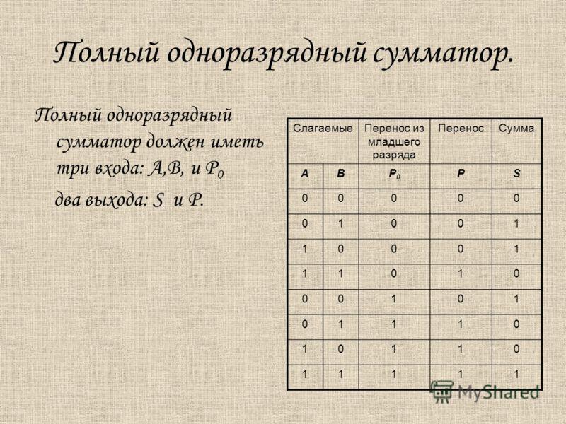 Полный одноразрядный сумматор. Полный одноразрядный сумматор должен иметь три входа: А,В, и Р 0 два выхода: S и Р. СлагаемыеПеренос из младшего разряда ПереносСумма АВР0Р0 РS 00000 01001 10001 11010 00101 01110 10110 11111