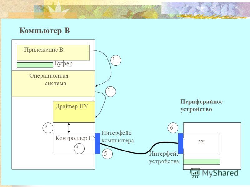 Операционная система Контроллер ПУ Приложение В УУ Интерфейс компьютера Интерфейс устройства Компьютер В Периферийное устройство Буфер 3 1 2 4 5 6 Драйвер ПУ