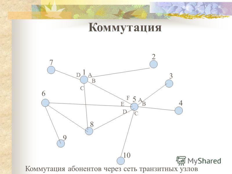 Коммутация абонентов через сеть транзитных узлов 3 5 4 7 6 8 1 2 9 10 A B A C D C B D E F Коммутация