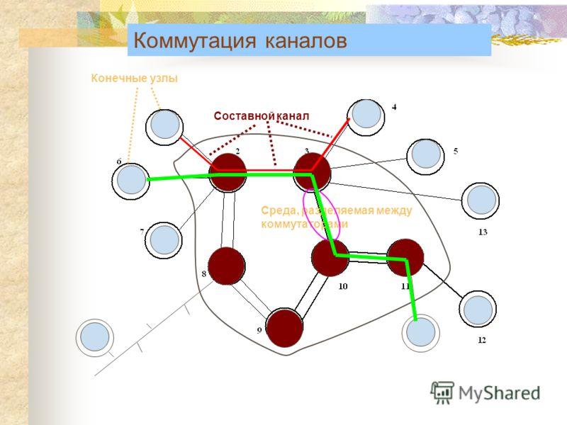 Конечные узлы Составной канал Среда, разделяемая между коммутаторами Коммутация каналов