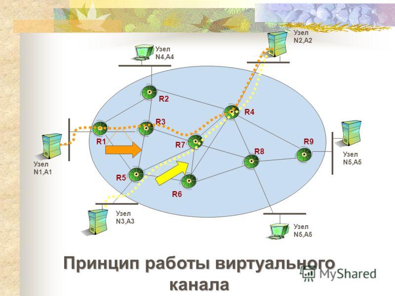 Принцип работы виртуального канала Узел N2,А2 Узел N1,А1 Узел N3,А3 Узел N5,А5 Узел N4,А4 Узел N5,А5 R1 R2 R3 R4 R5 R6 R7 R8 R9