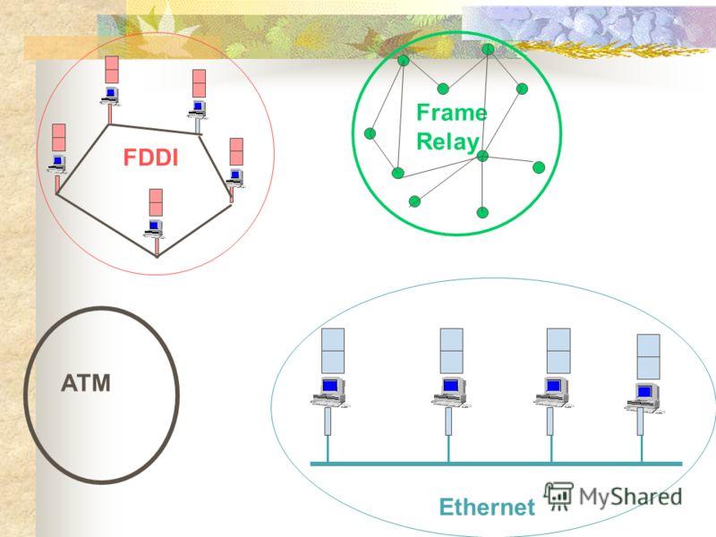 Ethernet FDDI Frame Relay ATM